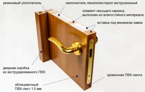Как утеплить двери