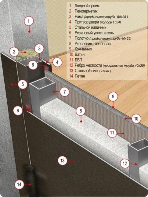 Схема утепления дверей