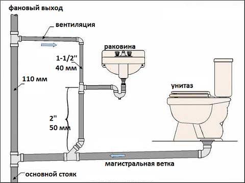 Внутренняя канализация 110 мм