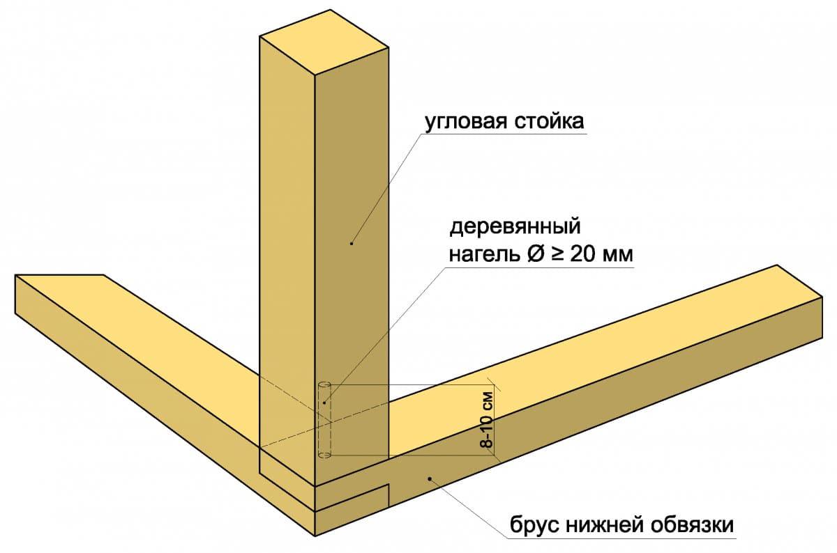 Схема установки угловой стойки на нагель