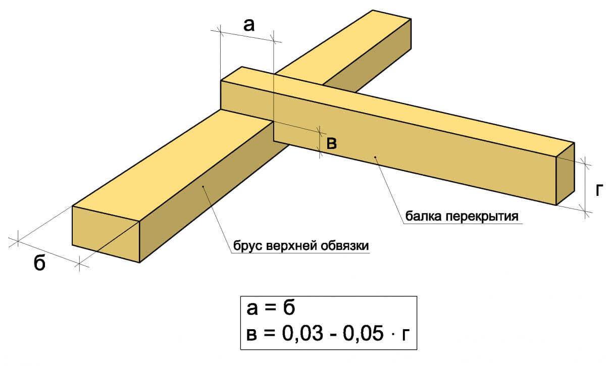 Крепление потолочных балок вырубкой