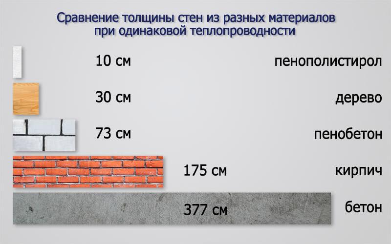 Толщина стены из пенобетона