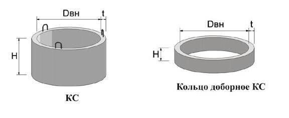 Кольца бетонные для дачной канализации