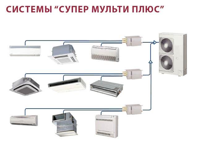 Система Super Multi Plus кондиционирования