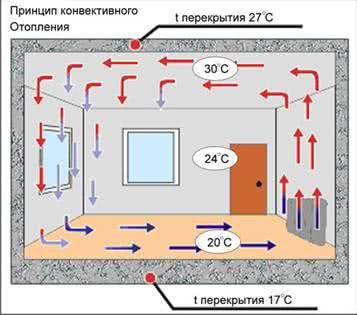 Как работают конвекторы