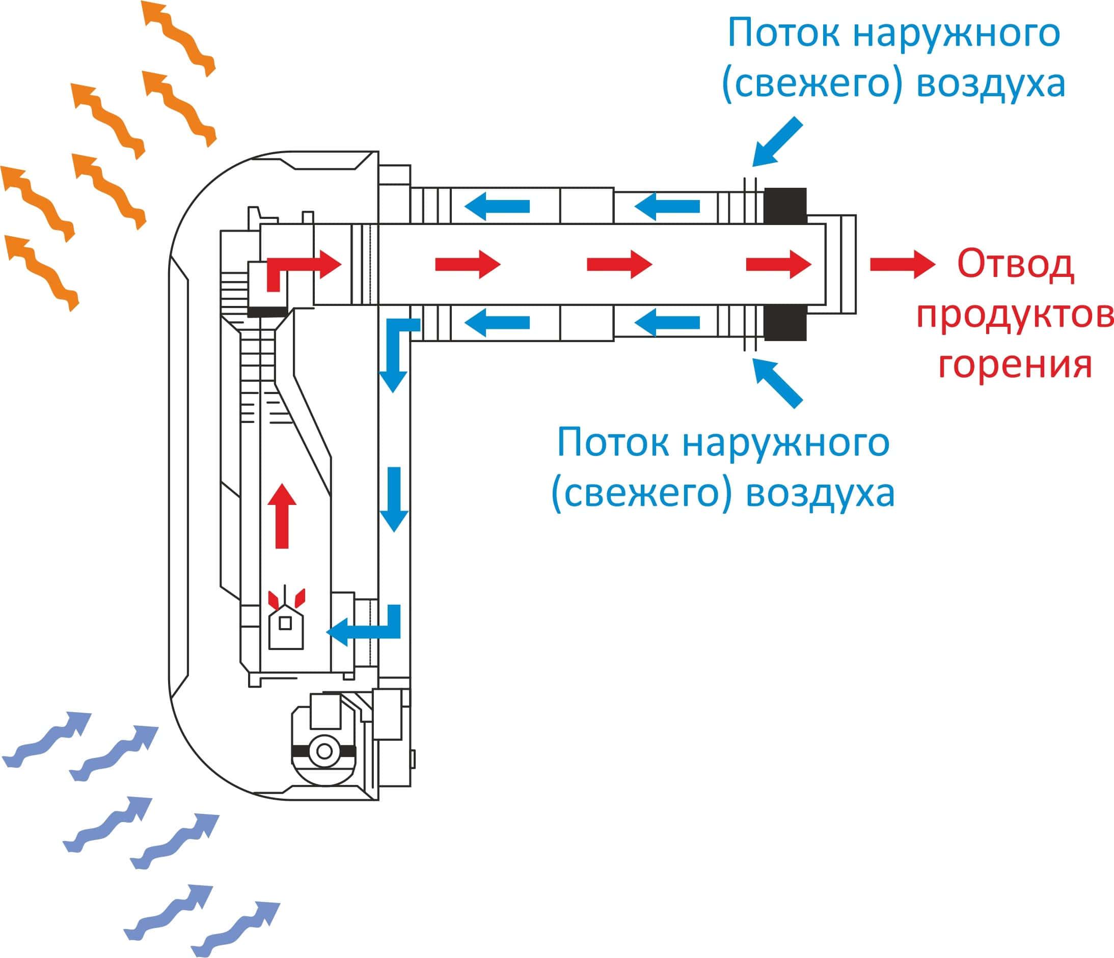 Газовые конвекторы