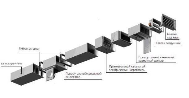 Схема соединения пластиковых коробов для вентиляции
