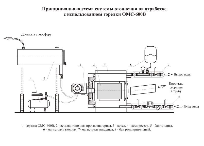 Котел отопления на отработанном масле схема работы