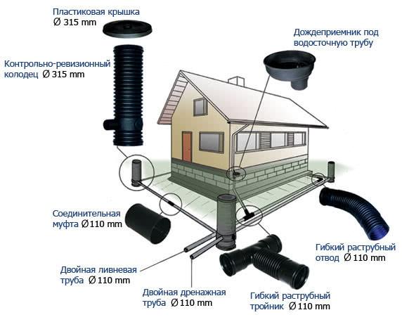 Проект дренажа и ливневой канализации