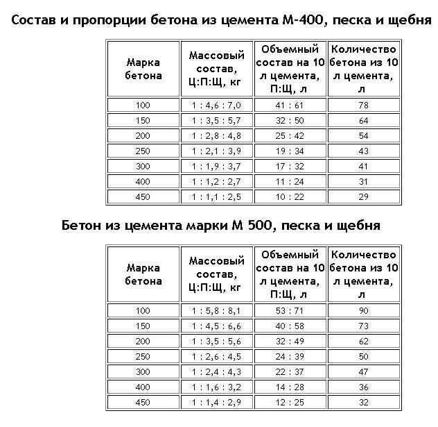 Бетон из цемента М400 и М500