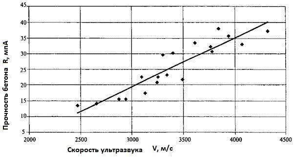 Ультразвуковое исследование прочности бетона