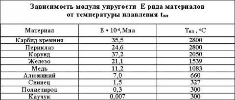 Таблица упругости бетона