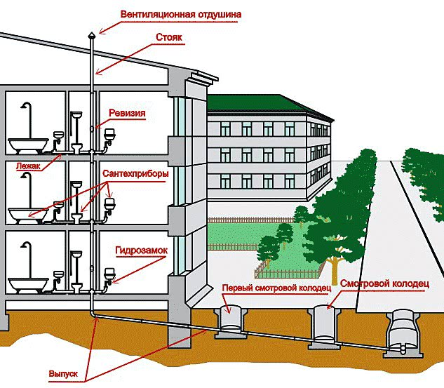 <a href='https://sanitarywork.ru/text/razdel-iii-vodosnabzhenie/82-sistemi-vnutrennego-vodoprovoda' target='_blank' rel='external'>Внутренний водопровод</a>