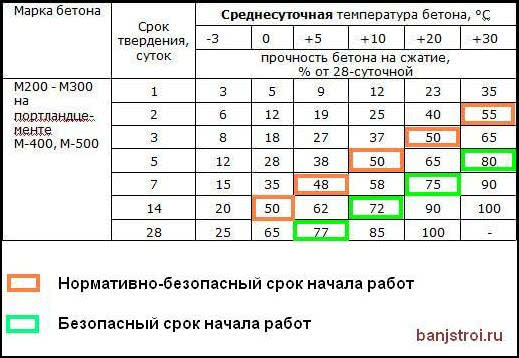 Таблица набора прочности бетона