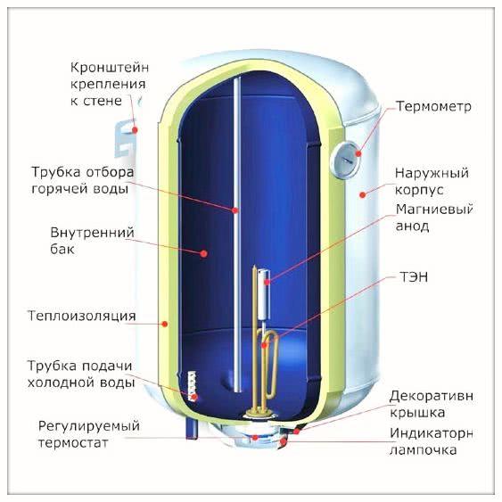 конструкция электрических накопительых водонагревателей