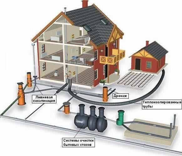 Наружное водоснабжение и канализация