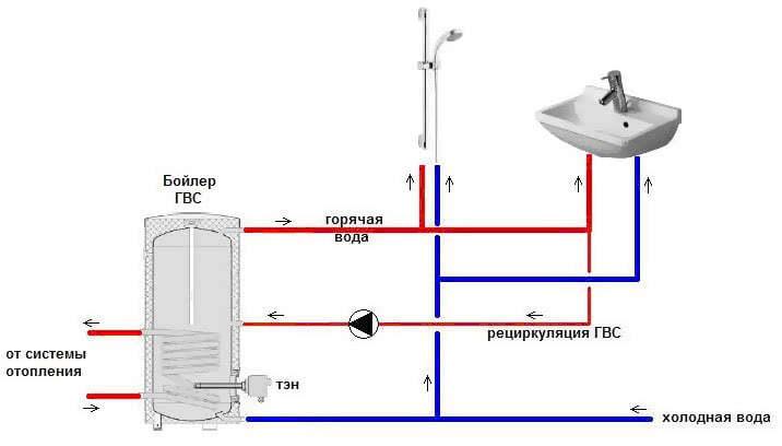Открытая система горячего водоснабжения