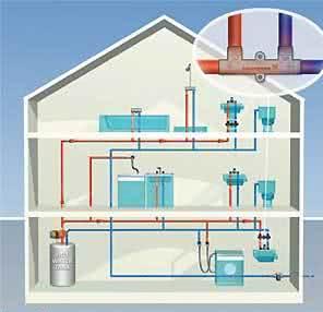 Виды систем горячего водоснабжения
