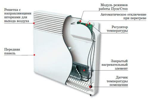 отопление загородного дома конвекторами