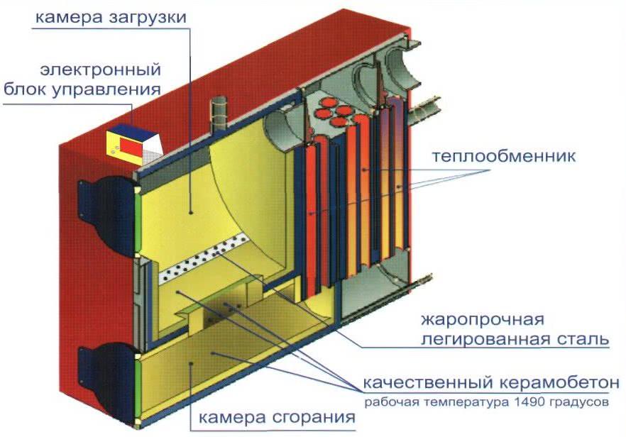 Конструкция современного угольного котла