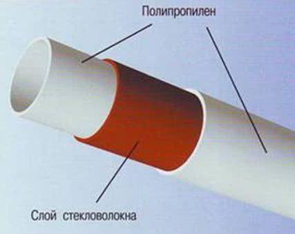 ПП трубы, армированные стекловолокном