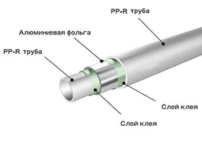 Трубы, армированные алюминием