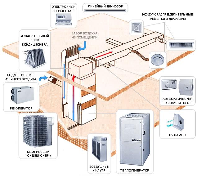 воздушное отопление в каркасном доме