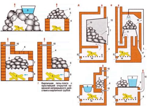 виды печей для отопления бани