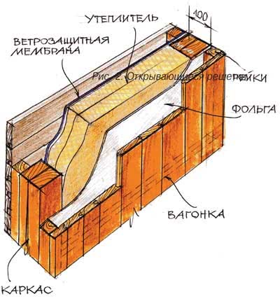 пароизоляция стен деревянного дома снаружи