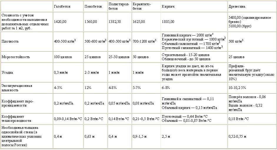 Характеристики пеноблоков и газобетона