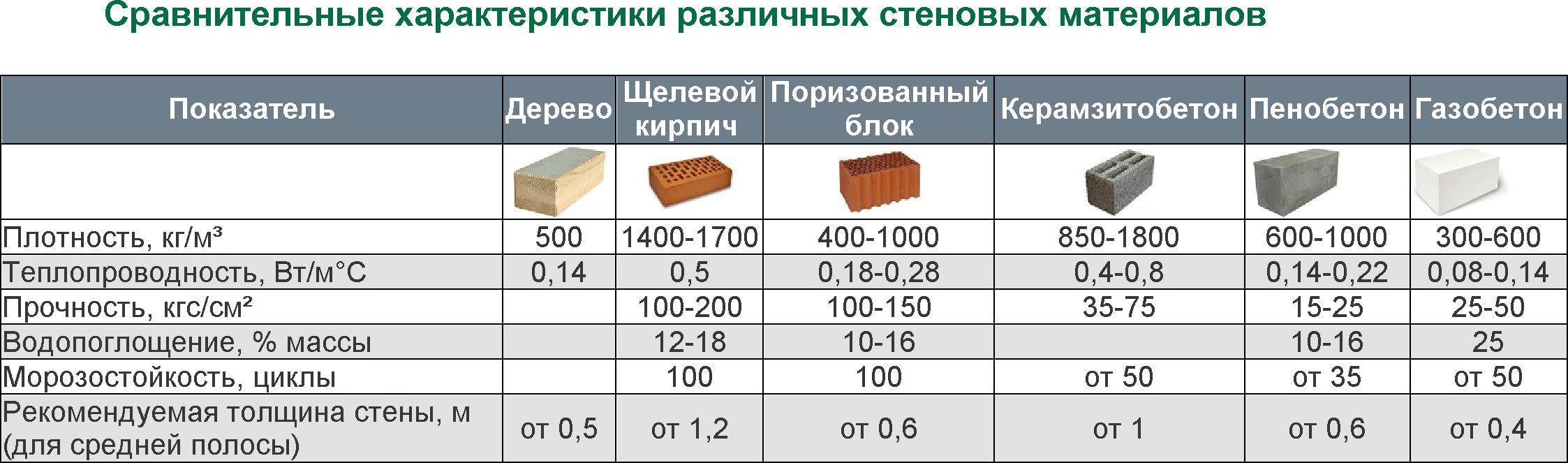 Сравнительная характеристика строительных материалов