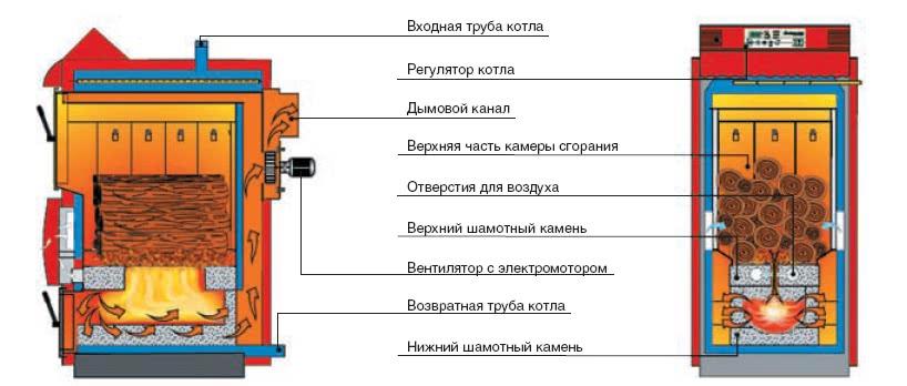Принцип действия пиролизного котла