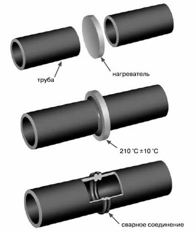 сварочное соединения для профильных труб