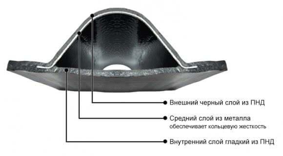 Пластиковая труба профильная