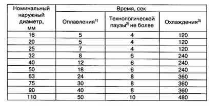 Таблица пайка труб