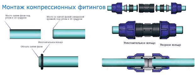 Компрессионные пластиковые соединения для труб
