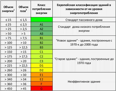 Рассчитать газ для отопления