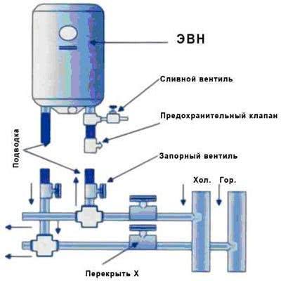 Схема подключения <a href='https://sanitarywork.ru/text/razdel-iii-vodosnabzhenie/84-vodorazbornaya-zapornaya-predohranitelnaya-i-reguliruyuschaya-armatura' target='_blank' rel='external'>предохранительного</a> клапана