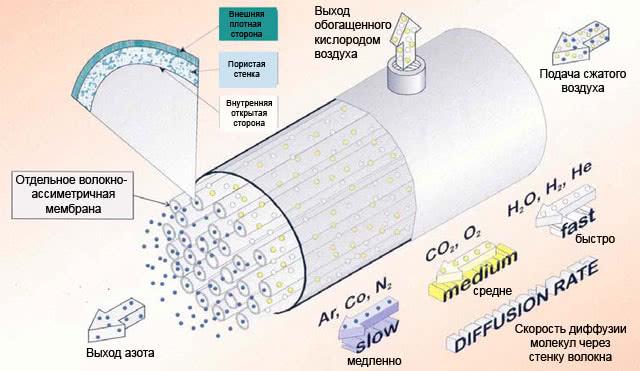 Принцип работы мембранного счетчика газа