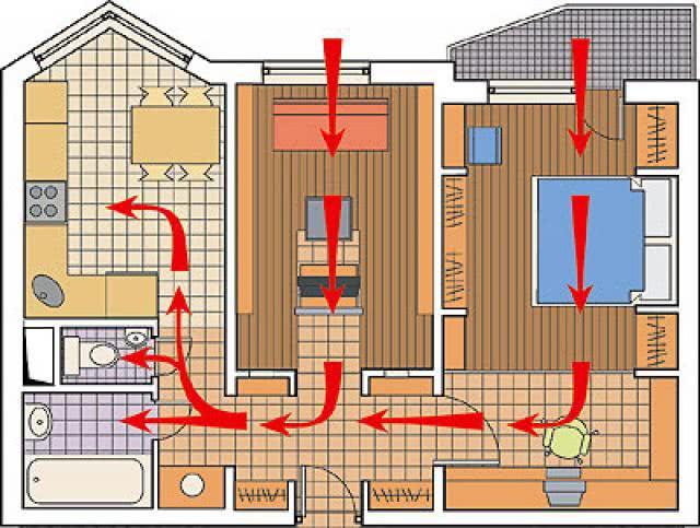 постоянная циркуляция воздуха в доме