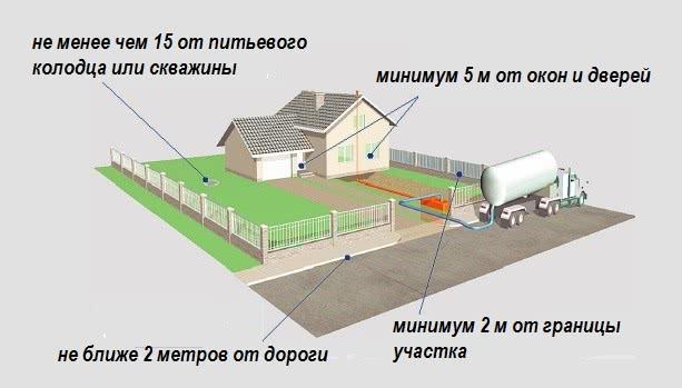 Расстояние до объектов