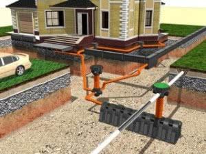 Расчет ливневой канализации