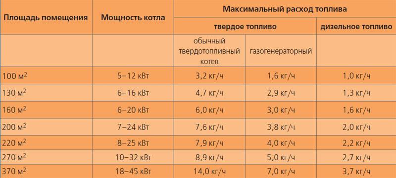 Расчет отопления по площади дома