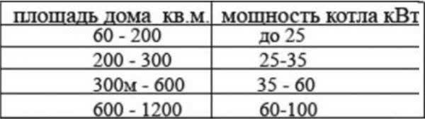 Мощность котла, таблица