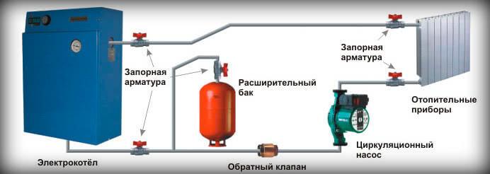 Расход энергии на отопление дома