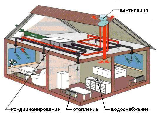 Уменьшение расхода тепла при построения частного дома