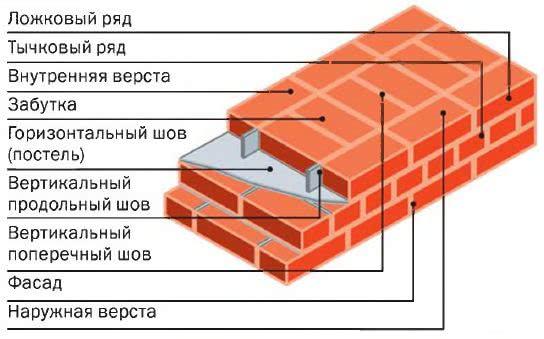 Горизонтальные и вертикальные швы
