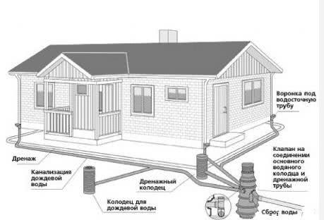 Разводка канализации в доме