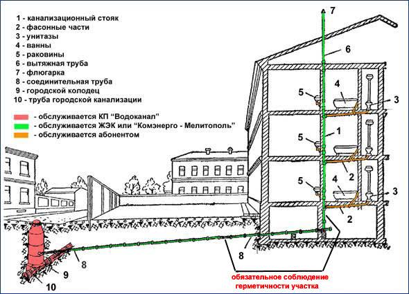 Разводка канализации в многоэтажном частном доме