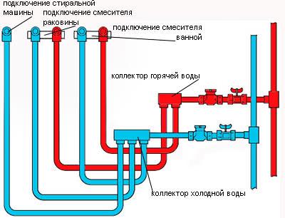 Коллекторная разводка труб